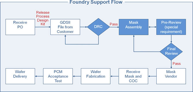 Foundry Support Flow